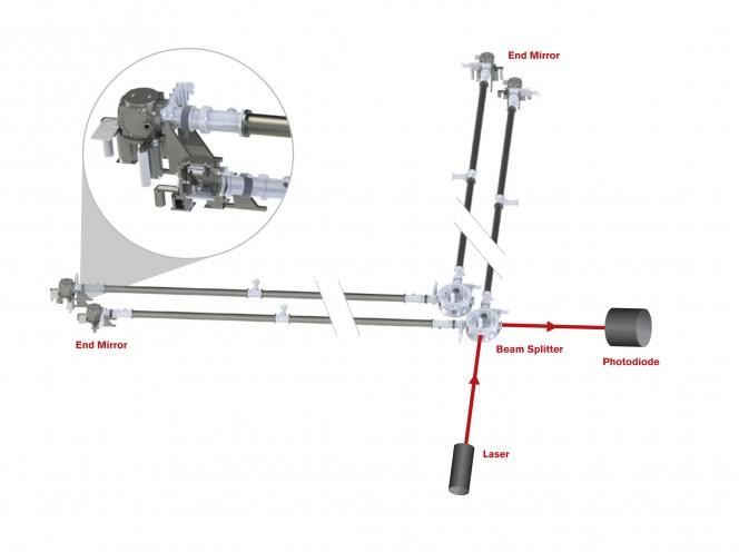 Rappresentazione schematica dell'apparato sperimentale. Crediti: Fermilab