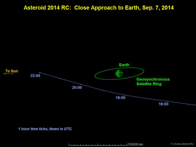 In questo grafico è possibile vedere il passaggio dell'asteroide 2014 RC che passerà vicino la Terra il prossimo 7 settembre. Alla minima distanza, la roccia si troverà a un terzo della distanza tra la Terra e la Luna. Crediti: NASA/JPL-Caltech