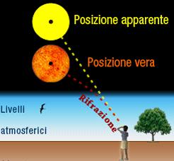 Rifrazione e posizione del Sole Credit: meteo.sm