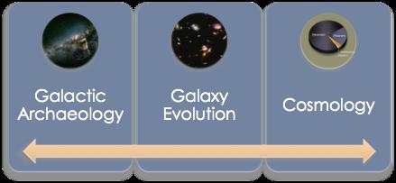 Alcune delle possibili applicazioni dello strumento MOONS
