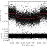 Osservazioni di fotometria dallo spazio Kepler che mostrano i transiti del super-Nettuno Kepler-101b (a sinistra) e del pianeta di dimensioni terrestri Kepler-101c (a destra). Le linee rosse indicano il best-fit del modello del transito
