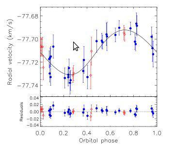 Misure di velocità radiale HARPS-N della stella Kepler-101 che rappresentano la variazione di velocità della stella lungo la linea di vista dovute alla perturbazione gravitazionale del pianeta più massivo Kepler-101b. La linea nera indica il modello dell'orbita Kepleriana di Kepler-101b ottenuta dall'analisi dei dati HARPS-N