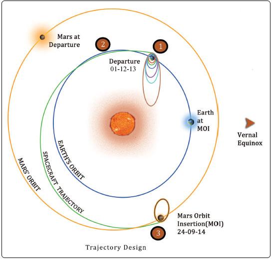 La Trans Mars Injection (TMI). Crediti: ISRO
