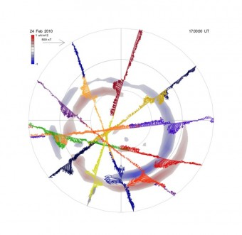 Esempio di grafico da dati AMPERE delle perturbazioni magnetiche e della densità radiale di corrente per l'emisfero settentrionale nell'arco di un'ora e mezza. Crediti: immagine concessa dall'editore Wiley
