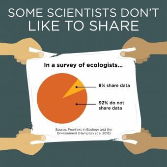 Ad alcuni scienziati non piace condividere il proprio lavoro. Ecco come i creativi della Michigan State University raccontano in un'immagine i risultati dello studio pubblicato su Bioscience.