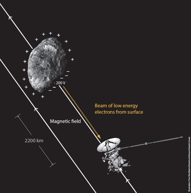 Il 26 settembre 2005 la sonda Cassini ha preso una scossa da 200 volt dalla luna Hyperion, distante oltre 2000 km, secondo il meccanismo esemplificato in questo grafico. Crediti: UCL Mullard Space Science Laboratory/T. Nordheim, K. Eriksson, G. Jones; imagine Hyperion: NASA/JPL/Space Science Institute