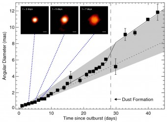 La figura mostra le misurazioni della nova effettuate nei giorni successive all'esplosione. In alto, tre riquadri con le immagini reali della fireball prodotte da osservazioni CHARA nei giorni 3, 5 and 7.