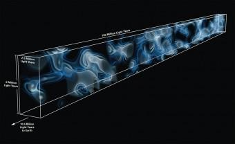 Mappa 3D della rete cosmica a 10.8 miliardi di anni luce  di distanza dalla Terra. La mappa è prodotta a partire dalla firma lasciata dall'idrogeno sugli spettri di 24 galassie poste sul fondo, al di là del volume di spazio mappato. Mai prima d'ora si era ricostruita in modo diretto la distribuzione di strutture a grande scala in una regione così lontana dell'universo. La colorazione rappresenta la densità dell'idrogeno che traccia la rete cosmica. Crediti: Casey Stark (UC Berkeley) e KheeGan Lee (MPIA)