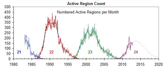 I cicli solari degli ultimi 30 anni ricavati dalle osservazioni del numero delle macchie solari.