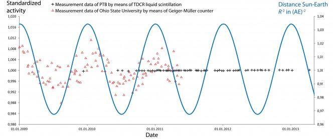 I tassi di decadimento dell'isotopo cloro-36 misurati allo Ohio State University Research Reactor (triangoli rossi) e al PTB (crocette nere). La linea blu in questo grafico temporale rappresenta la distanza Terra-Sole espresso in unità astronomiche. Crediti: PTB
