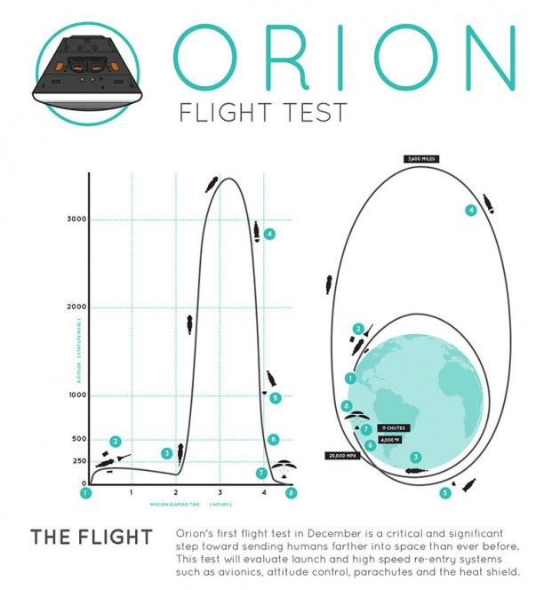 Il profilo di volo per l'Exploration Flight Test-1 del 4 dicembre 2014. Orion deep space raggiungerà un'altezza 15 volte superiore a quella dove attualmente orbita la Stazione Spaziale Internazionale. Crediti: NASA.