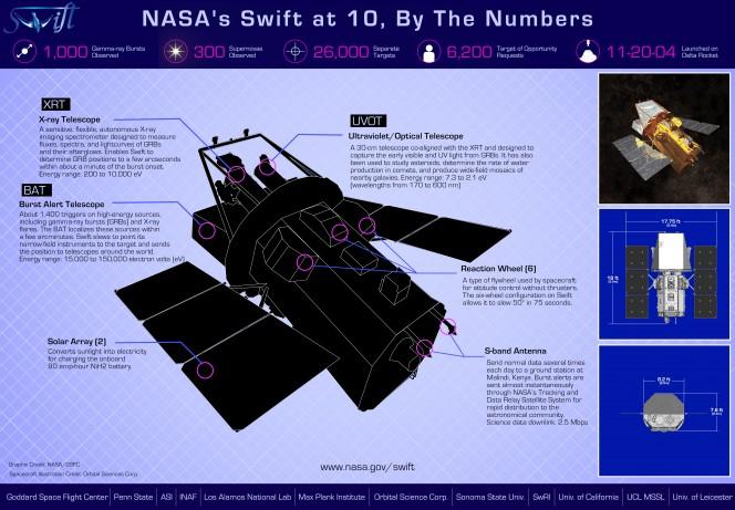 Swift infographic mkIV 2