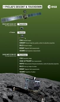 Cosa avverrà durante l'avvicinamento alla cometa. Crediti: ESA/ATG Medialab