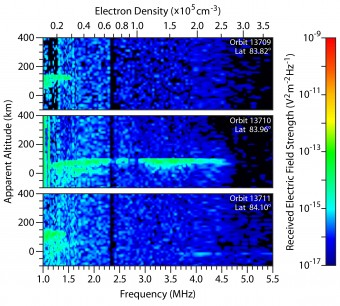 Questi spettrogrammi dello strumento MARSIS a bordo di Mars Express mostrano l'intensità dell'eco radar in una zona della ionosfera marziana interessata dal passaggio delle polveri cometarie. Crediti: ASI/NASA/ESA/JPL/Univ. di Roma/Univ. of Iowa