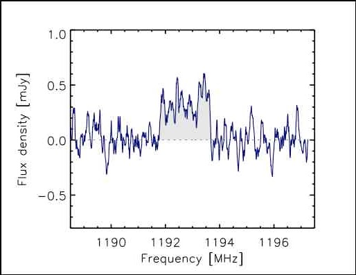 Lo spettro di emissione dell'idrogeno atomico per una delle galassie ricche in gas osservate da Arecibo. L'area evidenziata in grigio indica il segnale della galassia che e' stato usato per determinare la massa di idrogeno atomico