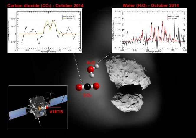 Lo strumento VIRTIS a bordo di Rosetta misura l'abbondanza relativa di CO2 e H20 nella chioma.  Crediti: ESA/Rosetta/VIRTIS, IAPS-INAF for VIRTIS; Immagine della cometa di sfondo: ESA/Rosetta/NAVCAM, CC BY-SA IGO 3.0