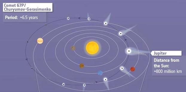 perielio cometa rosetta
