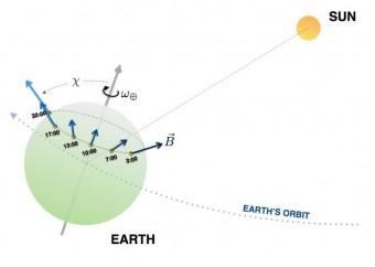 """Poiché la Terra ruota con un periodo di 24 ore, l'orientamento degli ioni del computer/detector quantistico, rispetto al sistema di riferimento inerziale del Sole, cambia di conseguenza. Ora, se lo spazio fosse stato più """"schiacciato"""" in una direzione che in un'altra, i livelli energetici degli elettroni degli ioni avrebbero dovuto mostrare una variazione con un periodo di 12 ore. Crediti: Hartmut Haeffner, UC Berkeley"""