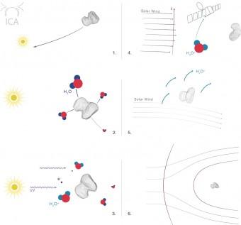 Come una cometa sviluppa una magnetosfera. Crediti: ESA/Rosetta/RPC-ICA