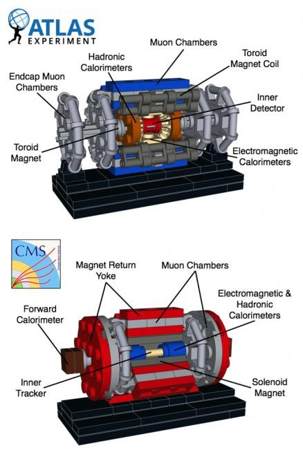 ATLAS e CMS sono rilevatori di grande dimensione, realizzati in collaborazione internazionale da oltre 2000 fisici.