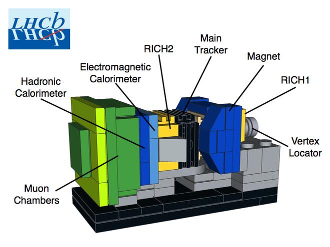 LHCb è progettato per studiare la fisica dei mesoni B.