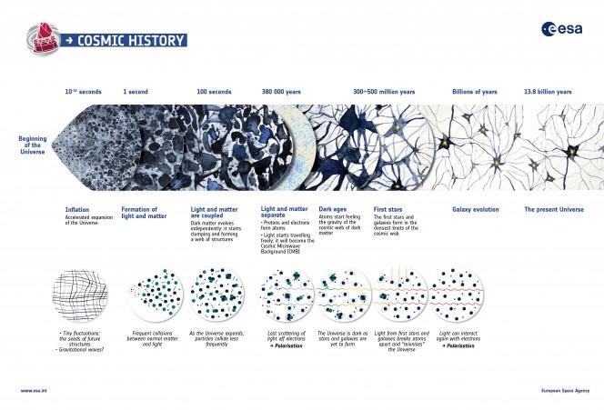 Crediti: ESA/Planck