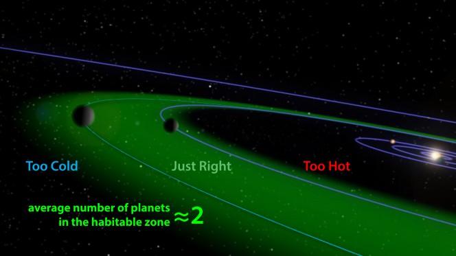 La zona abitabile circumstellare o dei pianeti Goldilocks, cioè dove l'acqua può esistere allo stato liquido grazie a una combinazione di fattori (vicinanza alla stella madre, atmosfera, temperatura e altri). Crediti: Aditya Chopra, ANU, adapted from NASA/JPL