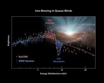Il grafico mostra l'andamento della luminosità nei raggi X del quasar PDS 456, ottenuto combinando i dati dei telescopi spaziali XMM-Newton e NuSTAR. E' stato proprio grazie alle osservazioni complementari dei due strumenti che è stato possibile individuare i profili di assorbimento ed emissione del ferro presente nel vento emesso dal quasar, che hanno permesso di confermare come questo vento fuoriesca dal buco nero supermassiccio propagandosi in tutte le direzioni e stimarne così l'energia trasportata. Crediti: NASA/JPL-Caltech/Keele University
