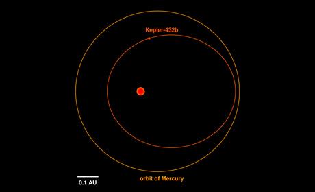 Illustrazione grafica dell'orbita di Kepler-432b (il cerchio rosso all'interno) e dell'orbita di Mercurio attorno a Sole (il cerchio arancione all'esterno). Il punto rosso al centro della figura indica la posizione della stella attorno a cui orbita il pianeta. Crediti: Sabine Reffert