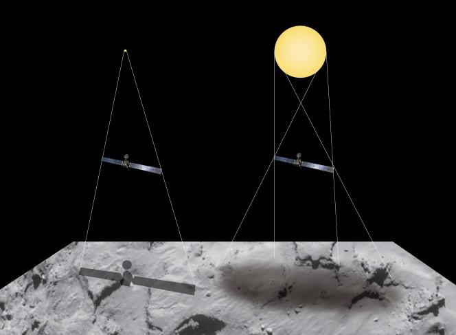 Questo grafico illustra la differenza tra come viene generata un'ombra netta e precisa con una sorgente puntiforme (sinistra) e come nasce, invece, un'ombra più sfocata da una sorgente di luce diffusa (destra). Crediti: Spacecraft: ESA/ATG medialab. Comet background: ESA/Rosetta/NAVCAM – CC BY-SA IGO 3.0
