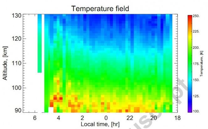 Il profilo delle temperature atmosferiche sul lato notturno di Venere. Crediti: Piccialli at al./ Planetary and Space Science