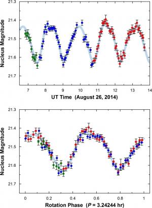 Variazioni di luminosità di P/2012 F5 durante due cicli di rotazione consecutivi. In alto, sono riportate le variazioni rispetto al tempo, in basso quelle rispetto alla rotazione dell'oggetto. Crediti: M. DRAHUS, W. WANIAK (OAUJ) / W. M. KECK OBSERVATORY