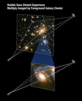 Lo schema mostra come la grande concentrazione di massa delle galassie presenti in MACS J1149.6+2223 deflettano le traiettorie dei raggi luminosi provenienti dalla supernova. I percorsi risultanti possiedono lunghezze diverse e quindi le immagini gingono a noi in tempi diversi.  Crediti: NASA, ESA, and A. Feild (STScI)