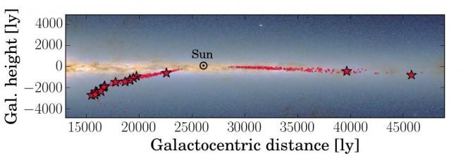 """I puntini rossi indicano la posizione delle stelle giganti rosse studiate dalla collaborazione CoRoGEE nella Via Lattea. Le stellette rosse indicano quelle per cui """"l'orologio chimico"""" non si è rivelato affidabile. Crediti: F. Anders"""