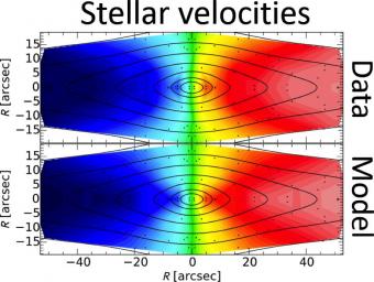 Esempio di mappatura e analisi delle velocità circolari delle stelle in una galassia ellittica: dati originali (sopra) e modello che combina l'influsso gravitazionale di materia oscura e luminosa (sotto), in buon accordo con le osservazioni.  Crediti: M. Cappellari and the SLUGGS team