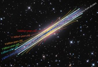 """La galassia NGC 891, analoga alla Via Lattea, con sovrapposte le curve colorate che mostrano le """"svasature"""" nella disposizione di stelle con età similari. Quando si considerano il comlesso di tutte le stelle, il disco mostra uno spessore costante, rappresentato dalle linee bianche dritte. Crediti: Adam Block, Mt. Lemmon SkyCenter, University of Arizona / Ivan Minchev, AIP"""