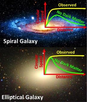 """Velocità delle stelle nelle orbite circolari attorno a galassie a spirale ed ellittiche. Senza materia oscura (riga verde) la velocità dovrebbe decrescere con l'aumentare  della distanza dal centro, con andamenti diversi per i due tipi di galassie. Invece, la materia oscura """"cospira"""" e si distribuisce nei due casi in maniera da compensare le differenze nella distribuzione stellare, mantenendo le velocità costanti (riga gialla). Crediti: M. Cappellari and the Sloan Digital Sky Survey"""