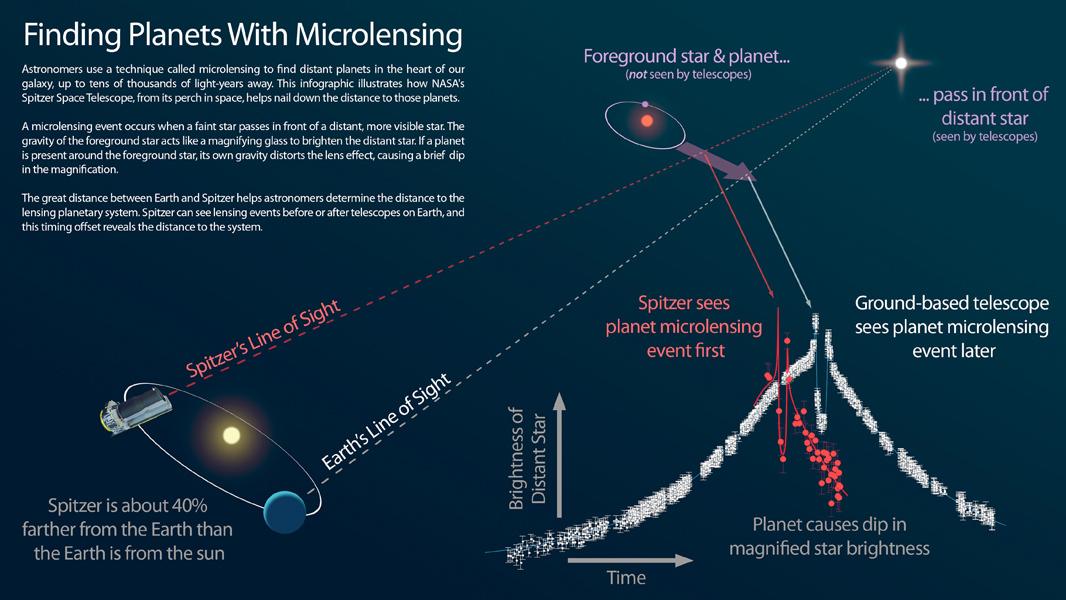 Questa infografica spiega come Spitzer può essere usato in tandem con i telescopi a terra per misurare la distanza degli esopianeti scoperti con la tecnica del microlensing. Crediti: NASA/JPL-Caltech