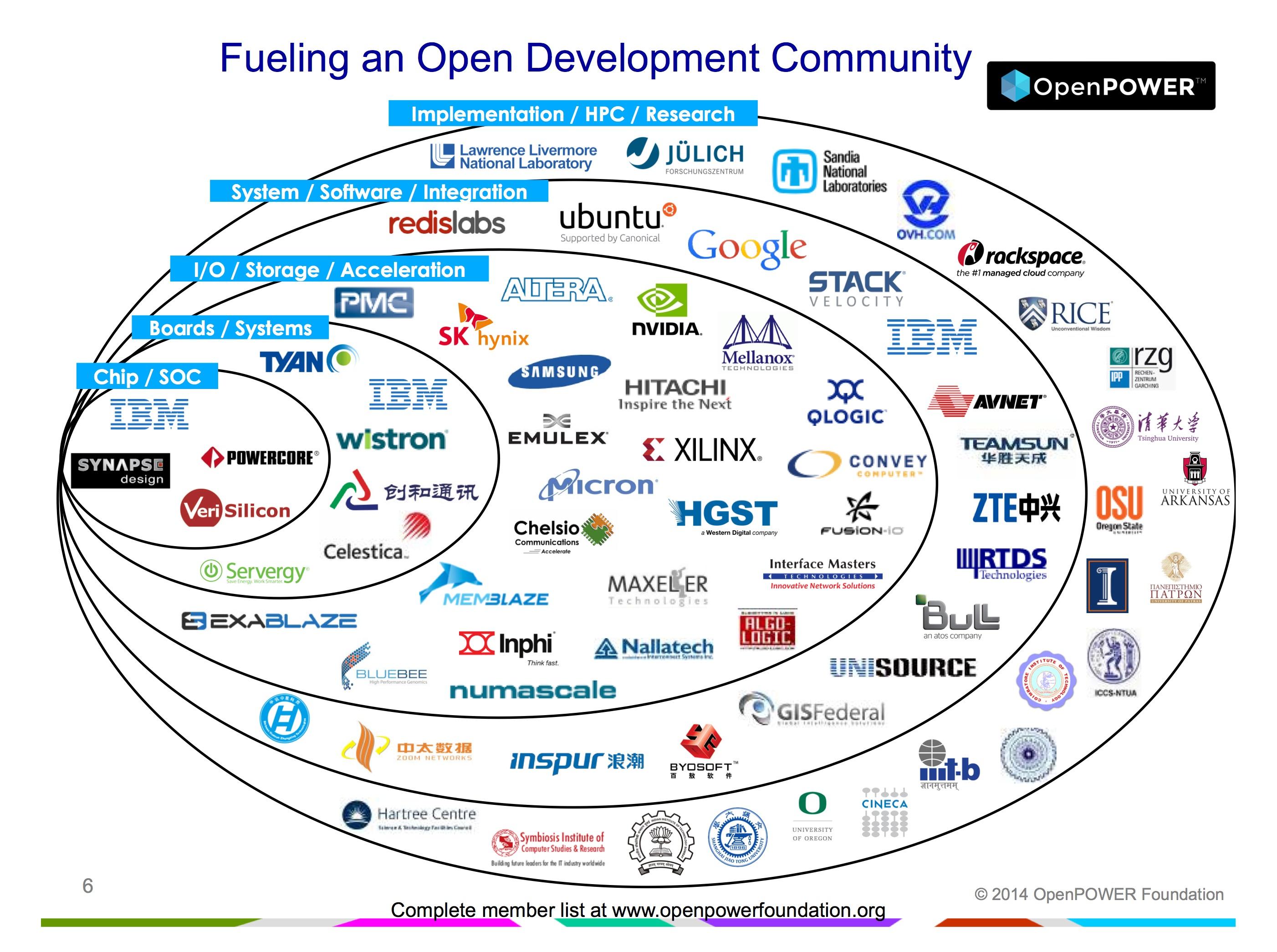 OpenPOWER members