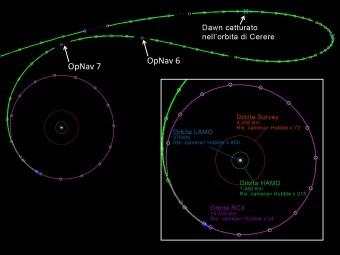 Ricostruzione delle prossime fasi dell'orbita di Dawn intorno a Cerere. Sono indicate l'altitudine delle orbite e la risoluzione della Camera rispetto alla risoluzione di Hubble.
