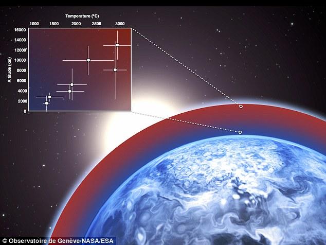 I ricercatori svizzeri hanno misurato la temperatura del gioviano caldo HD 189733b: l'alta atmosfera raggiunge i 3000° C (abbastanza per fondere il piombo) e la velocità del vento supera i mille chilometri l'ora. I risultati sono stati ottenuti con una tecnica innovativa basandosi sulle tracce di sodio