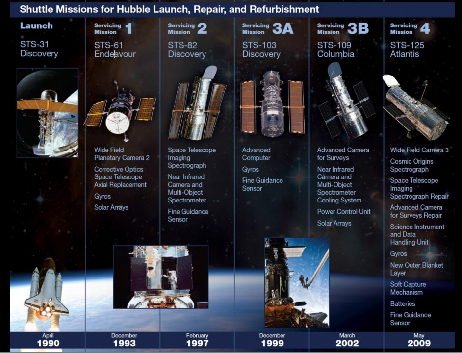 timeline missioni di servizio