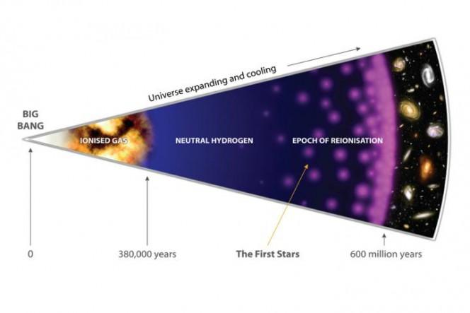 """Schema dell'epoca delle """"Dark Ages""""  corrispondente alle prime centinaia di milioni di anni della storia dell'universo, dall'epoca della ricombinazione (da cui proviene la radiazione cosmica di fondo)  alla reionizzazione dell'universo ad opera delle prime stelle.   Immagine di  Amanda Smith"""