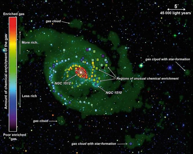 Questa è una mappa arricchimento chimico del sistema di galassie NGC 1512 e NGC 1510, e mostra in particolare la quantità di ossigeno presente nelle regioni di formazione stellare intorno alle due galassie. Crediti: Ángel R. López-Sánchez (AAO / MQU) e Baerbel Koribalski (CSIRO / CASS)
