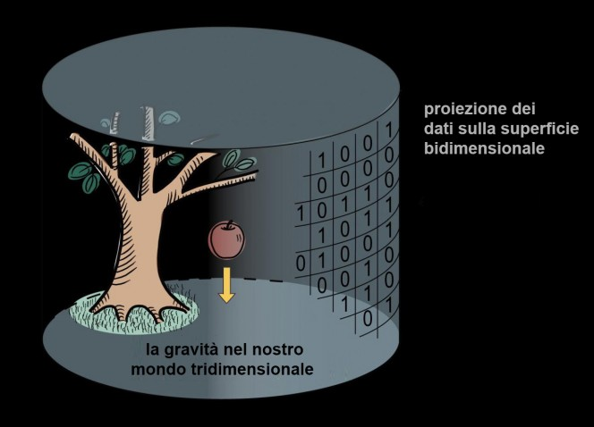 Illustrazione del concetto di olografia. Credit: H. Ooguri