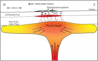 Illustrazione di un pennacchio di manto caldo al di sotto della Placca indiana. La teoria di Richards e dei suoi collaboratori suggerisce che il magma presente all'interno di questo pennacchio potrebbe essere stato messo in moto da una forte scossa sismica dovuta all'impatto dell'asteroide Chicxulub, causando così la più grande delle eruzioni di basalto dei Trappi del Deccan.