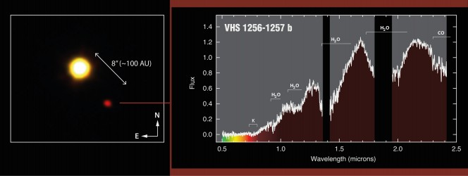 Riquadro a sx: immagine della stella nana VHS 1256 e del pianeta distante 100 Unità Astronomiche, ottenuta dal telescopio VISTA dell'ESO. A dx: spettri ottico e infrarosso ottenuti con i telescopi GTC, alle Canarie, e NTT in Cile. Crediti: Gabriel Pérez, SMM (IAC)