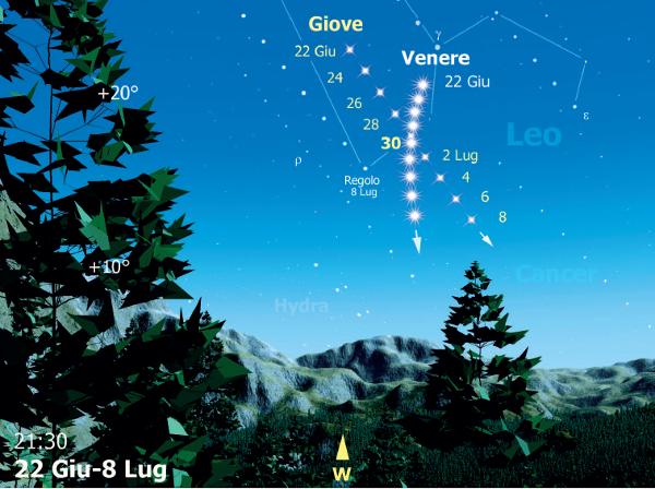 Nell'illustrazione vedete il percorso apparente dei due pianeti rispetto all'orizzonte. Crediti: Coelum