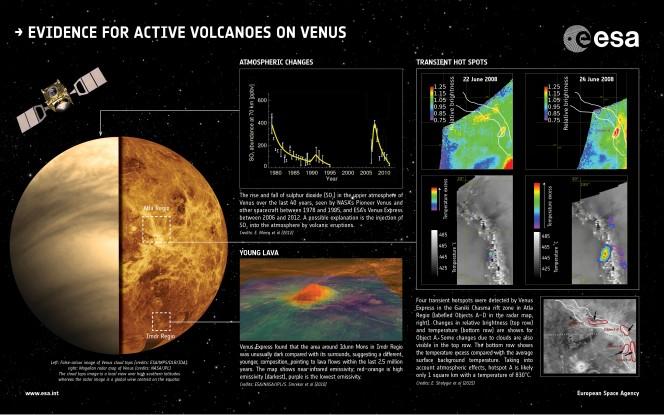 In questa infografica dell'ESA sono sintetizzate le tre principali evidenze, ottenute dai dati di Venus Express, che possono essere spiegate da attività vulcanica recente su Venere. Crediti: ESA
