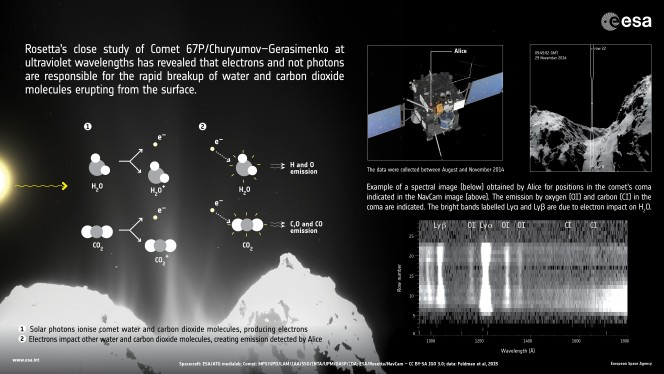 Rosetta_uncovers_processes_at_work_in_comet_s_coma